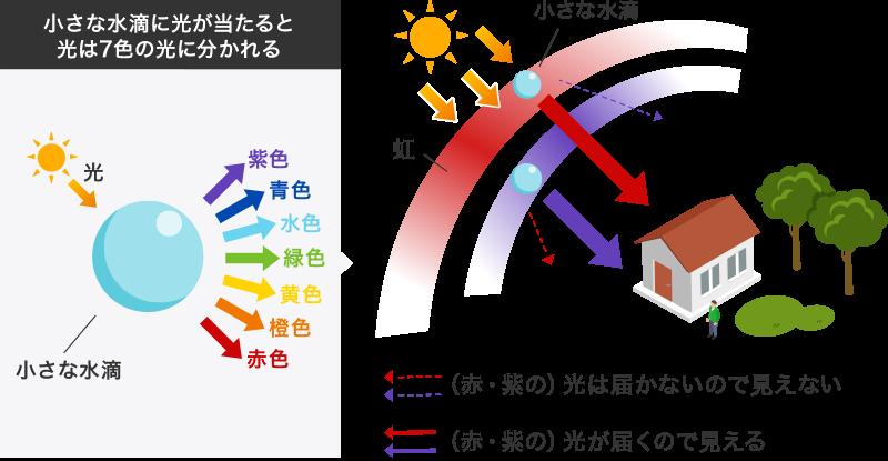 虹が見える現象のイメージ