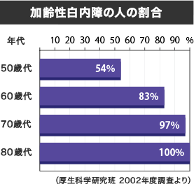 加齢性白内障の人の割合
