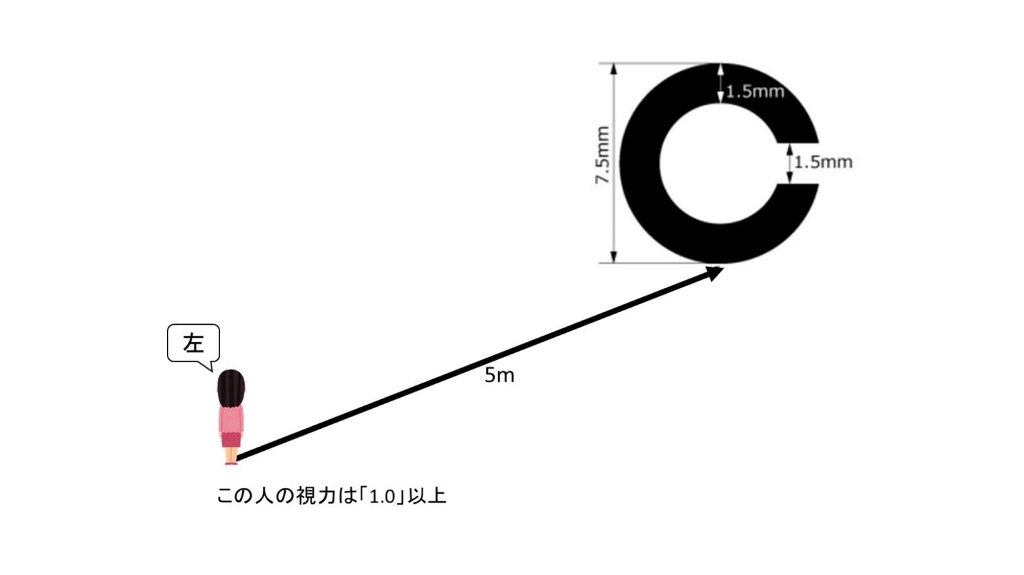 ランドルト環の図