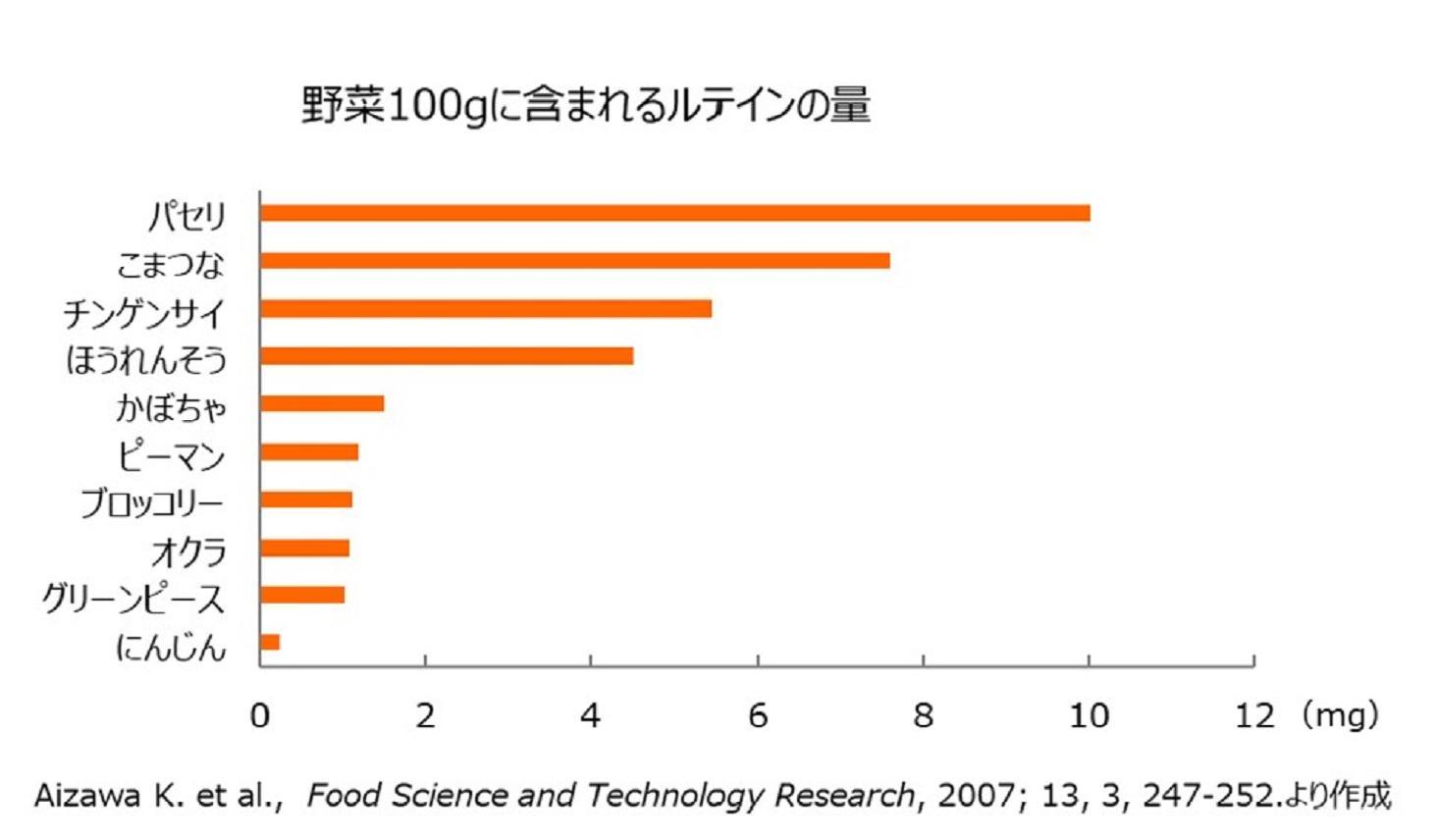 野菜100gに含まれるルテインの量の棒グラフ