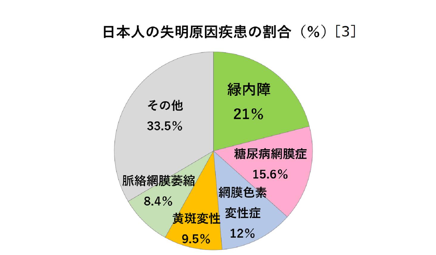 日本の失明原因疾患の割合を示した円グラフ