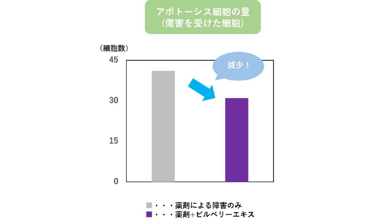 障がいを受けた細胞の量を表すグラフ