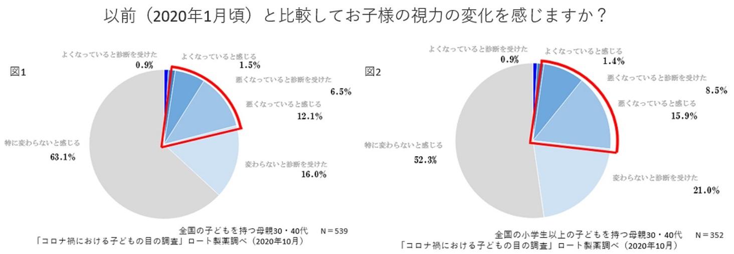 子どもの視力の変化をアンケート調査した結果のグラフ