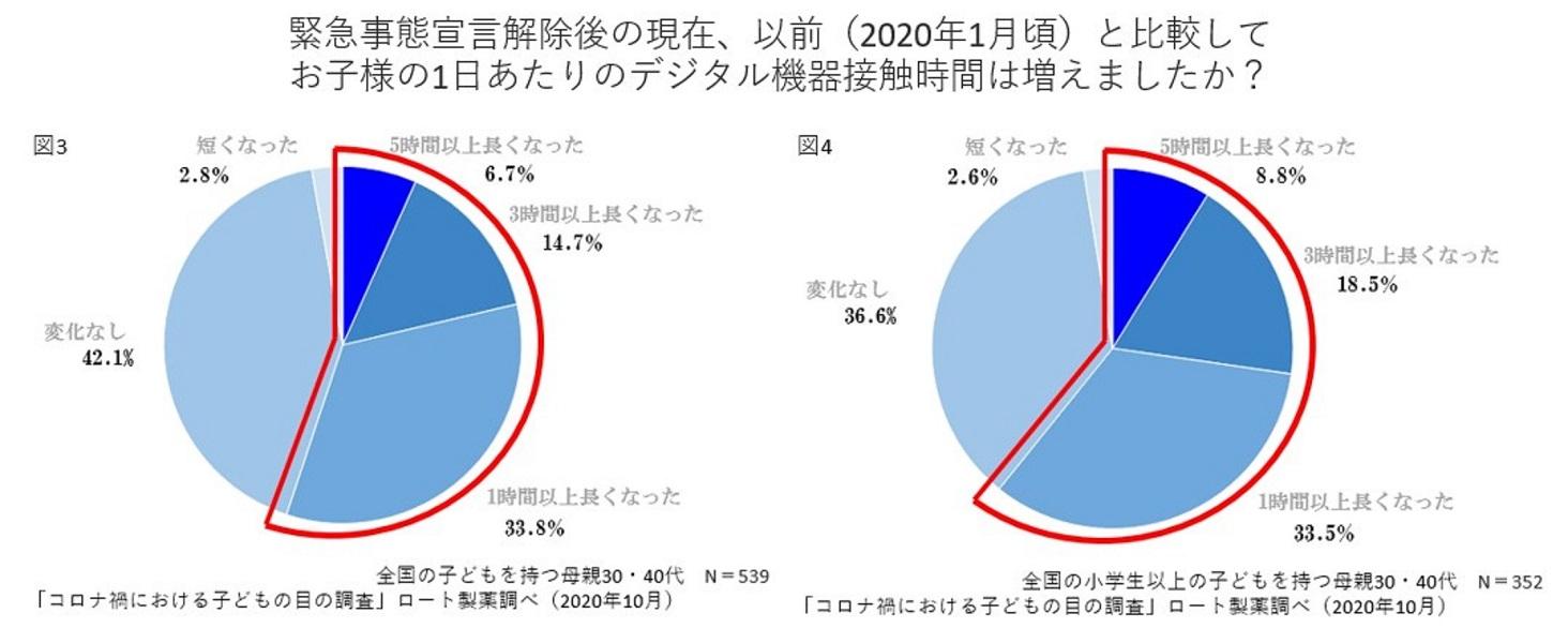 緊急事態宣言解除後のデジタル機器の使用時間調査のグラフ