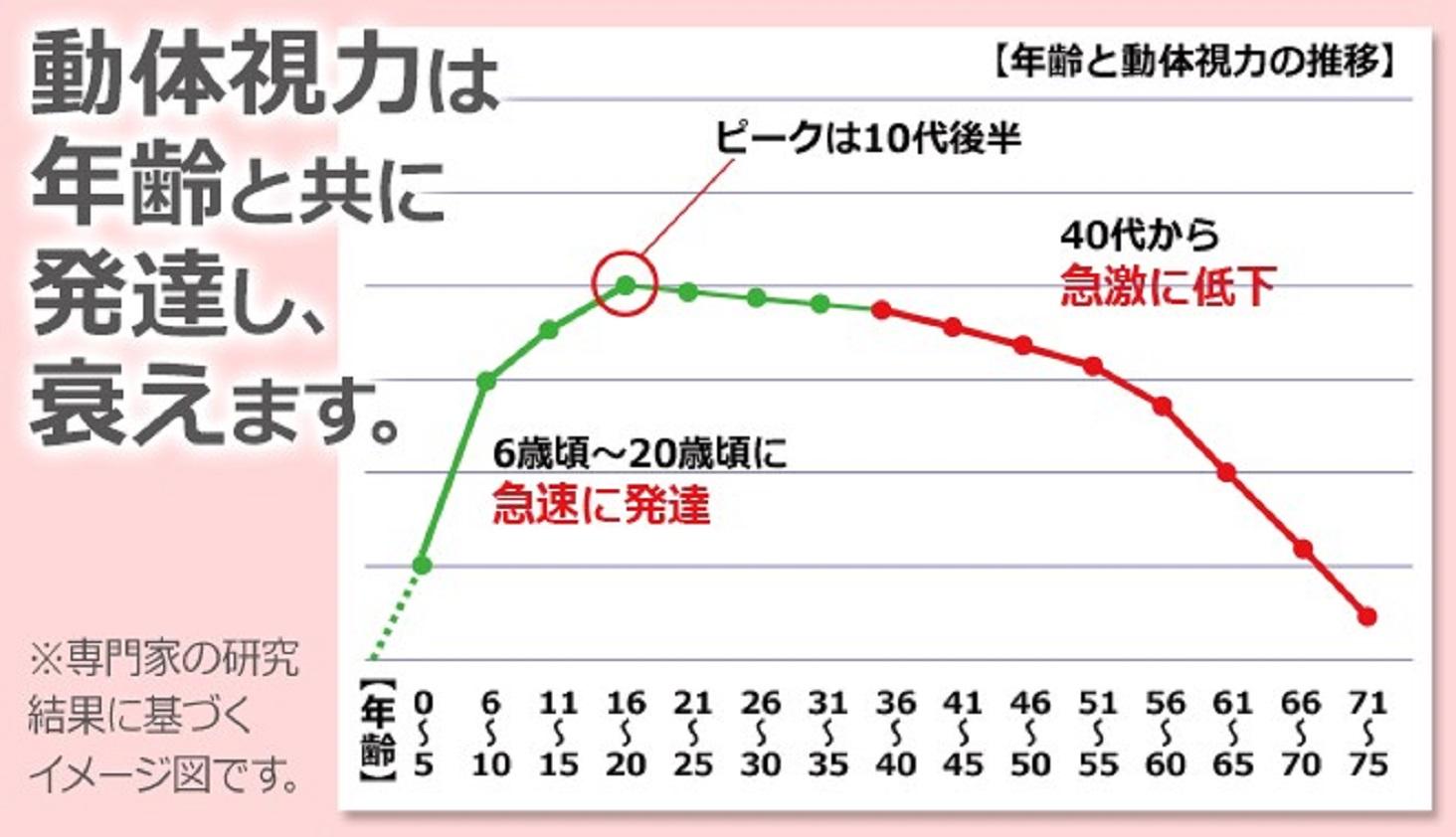 動体視力のグラフ
